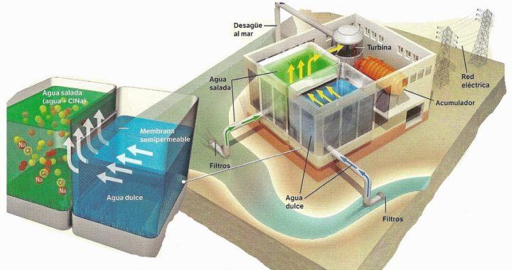 Qué es la energía osmótica y por qué será la energía del futuro